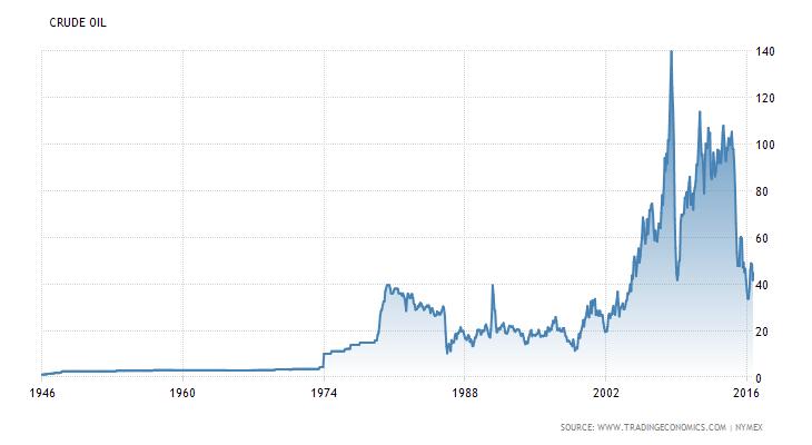 historical crude-oil chart 1976-2016